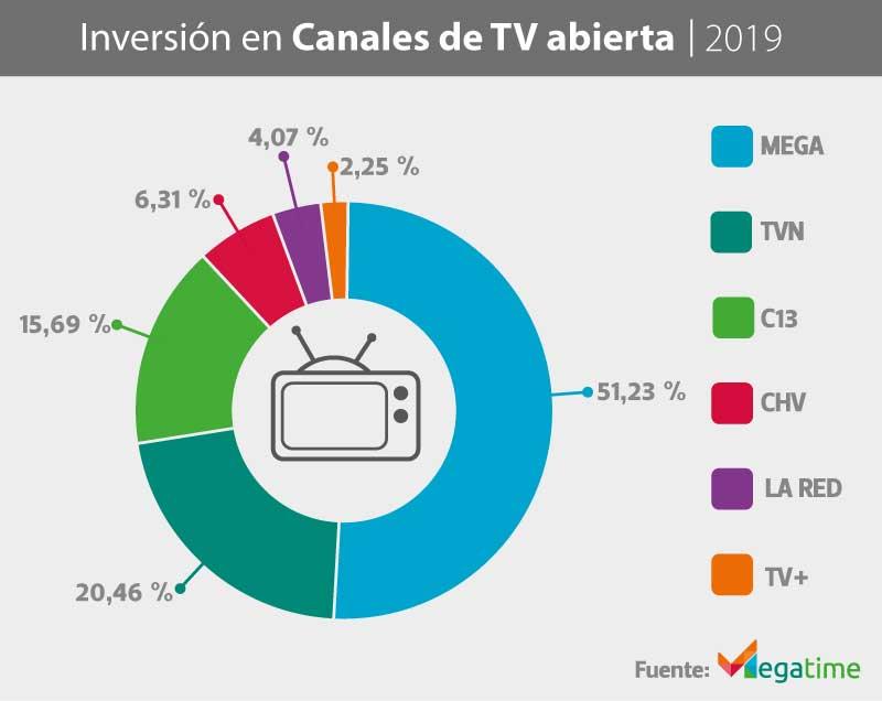 inversión en canales de televisión abierta 2019