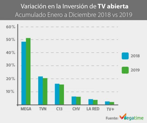 Variación en la inversión de Televisión abierta 2018 vs 2019