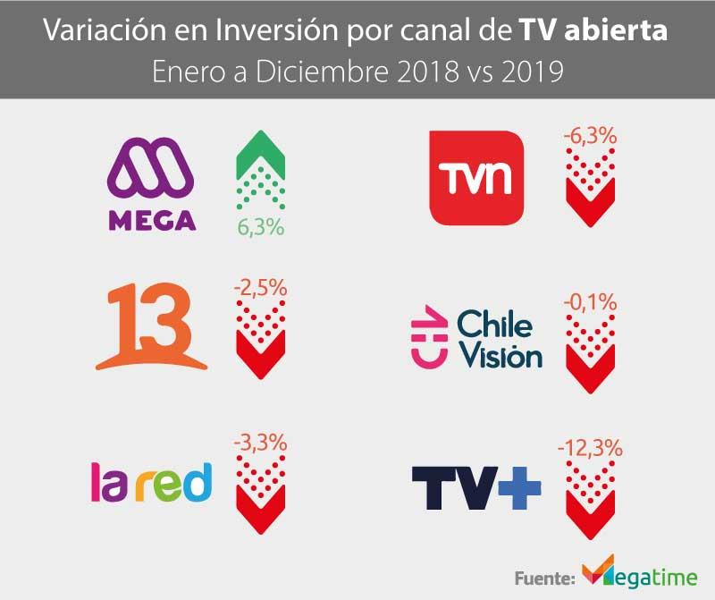 Variación en Inversión por canal de televisión abierta 2019
