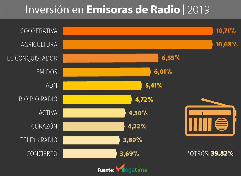 Inversión Publicitaria en Radio 2019