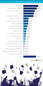 Ranking Inversión Publicitaria de Universidades e institutos enero 2020