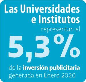 porcentaje de inversión publicitaria de las universidades enero 2020