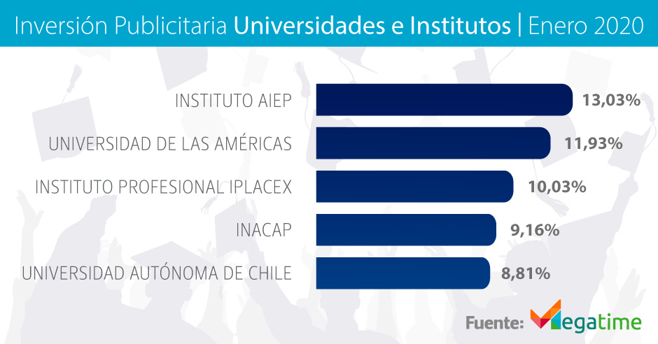 Inversión Publicitaria Universidades e institutos enero 2020