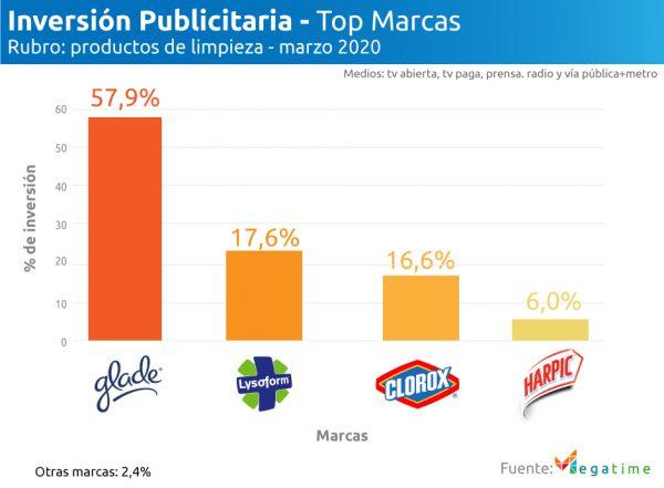 Inversión publicitaria rubro: productos de limpieza marzo 2020 top marcas