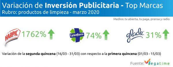 variación de Inversión publicitaria rubro: productos de limpieza marzo 2020