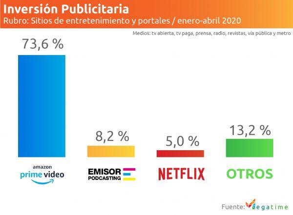 Inversión publicitaria en sitios de entretenimiento 2020