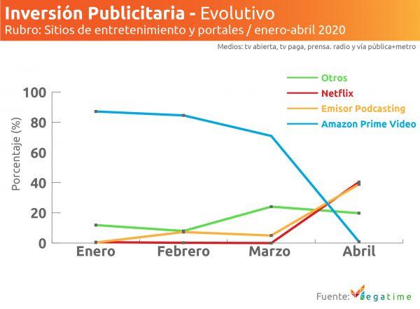 Inversión publicitaria en sitios de entretenimiento evolutivo 2020