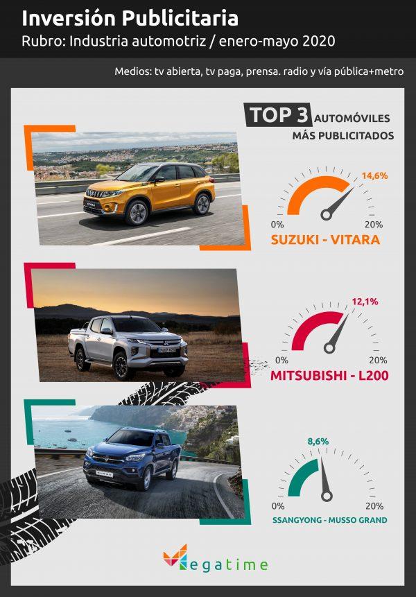 Top 3 automóviles más publicitados