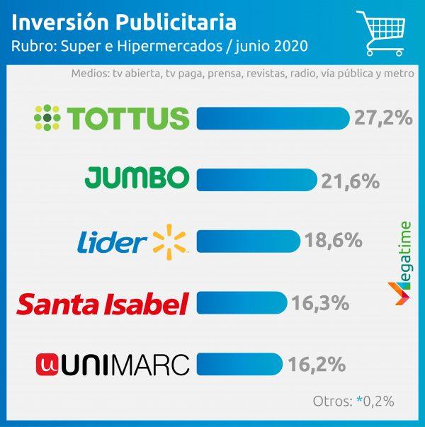 inversión publicitaria supermercados