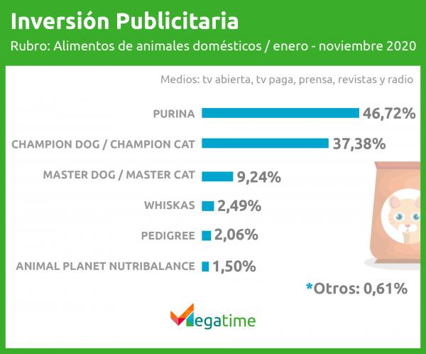 Inversión publicitaria alimento para mascotas - Megatime