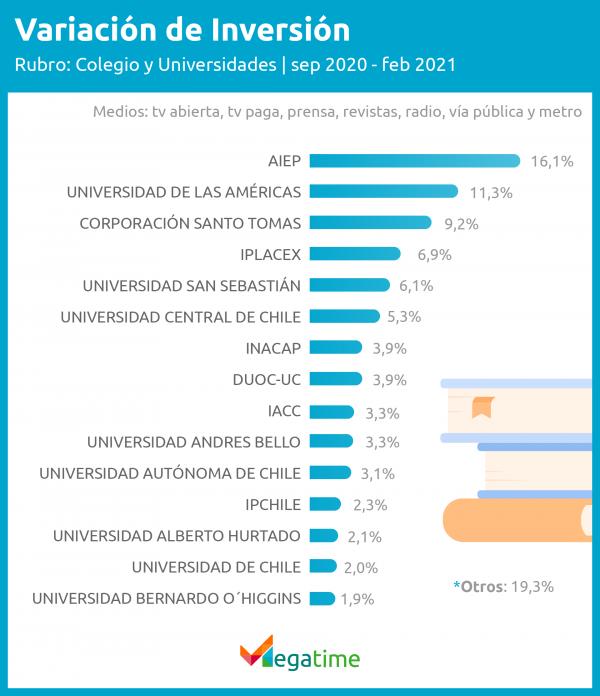 inversión en colegios y universidades 2021 - Megatime